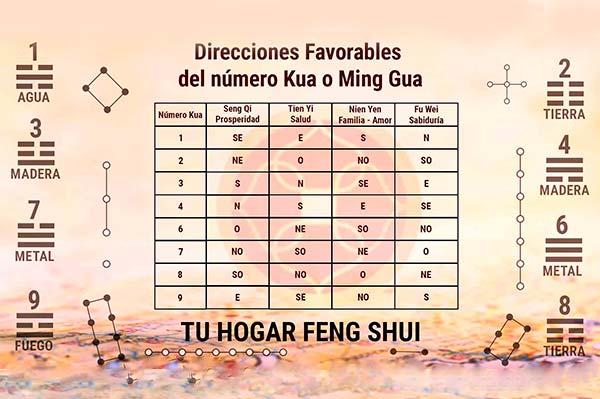 feng shui numerologia para la abundancia 5